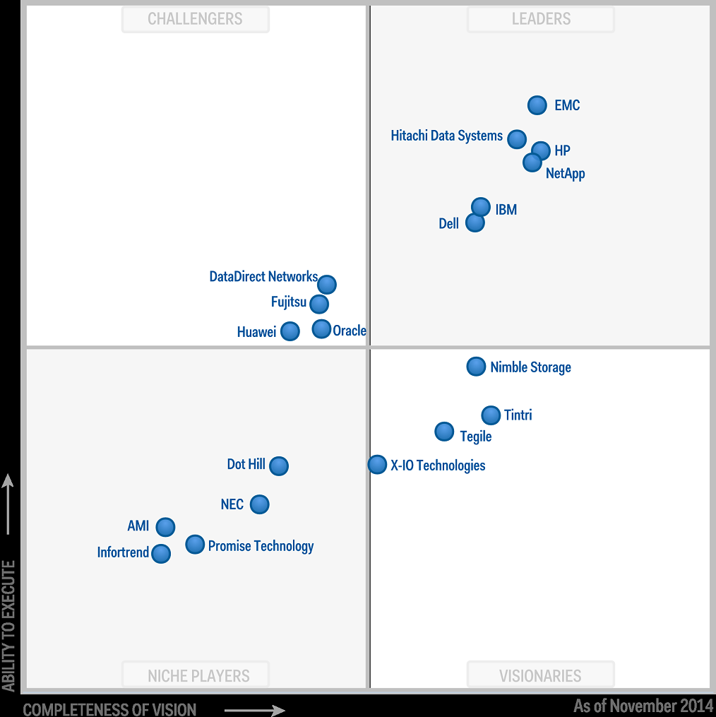 Gartner Magic Quadrant for General-Purpose ...